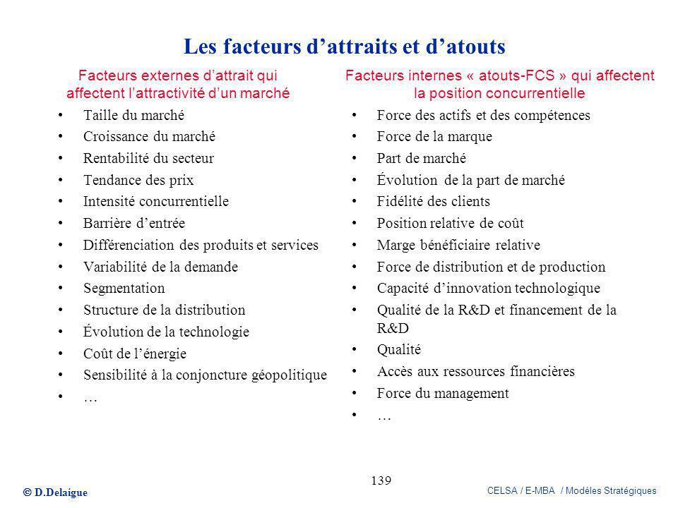 D.Delaigue CELSA / E-MBA / Modèles Stratégiques 139 Facteurs externes dattrait qui affectent lattractivité dun marché Facteurs internes « atouts-FCS »