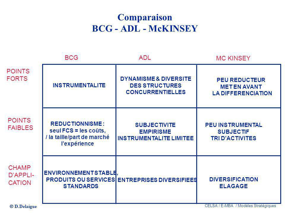 D.Delaigue CELSA / E-MBA / Modèles Stratégiques 143 Comparaison BCG - ADL - McKINSEY POINTS FORTS POINTS FAIBLES CHAMP DAPPLI- CATION BCGADL MC KINSEY