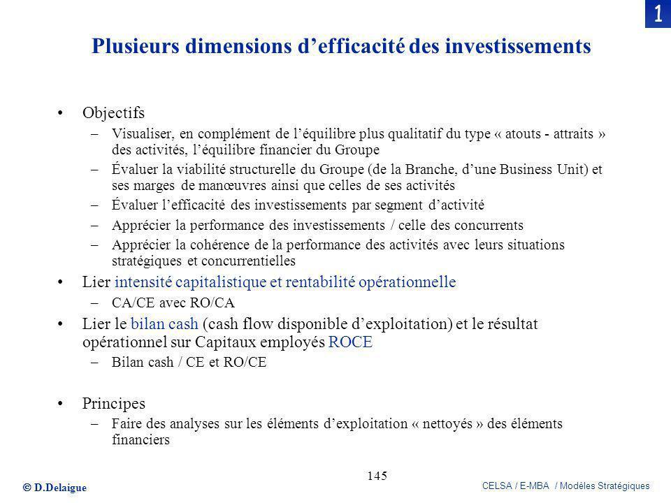 D.Delaigue CELSA / E-MBA / Modèles Stratégiques 145 1 Plusieurs dimensions defficacité des investissements Objectifs –Visualiser, en complément de léq