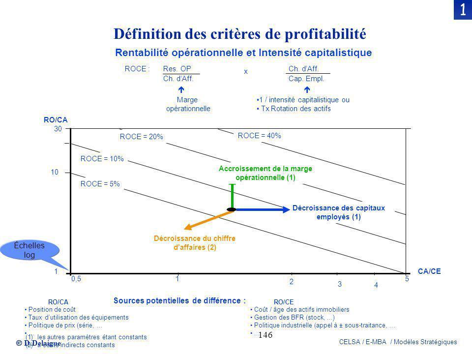 D.Delaigue CELSA / E-MBA / Modèles Stratégiques 146 Rentabilité opérationnelle et Intensité capitalistique ROCE : Res. OP Ch. dAff. Cap. Empl. x Marge