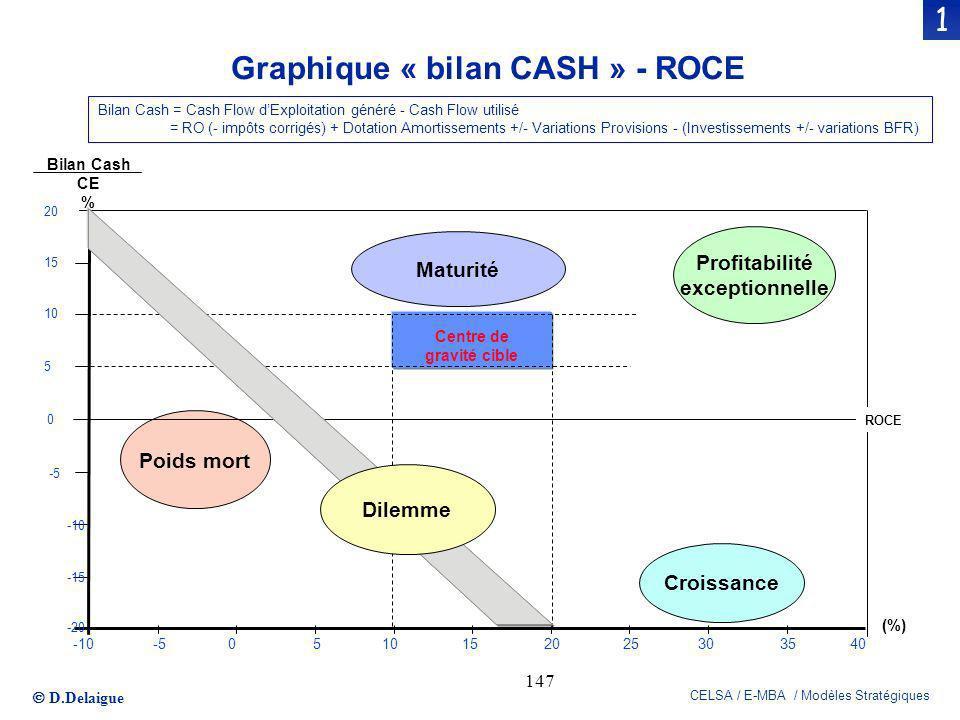 D.Delaigue CELSA / E-MBA / Modèles Stratégiques 147 Bilan Cash CE % 20 -20 -15 -10 -5 0 5 10 15 -1040-505101520253035 (%) Centre de gravité cible Croi