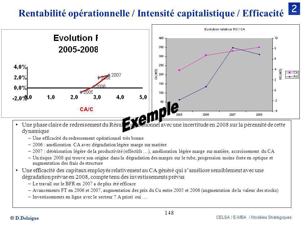 D.Delaigue CELSA / E-MBA / Modèles Stratégiques 148 Rentabilité opérationnelle / Intensité capitalistique / Efficacité Une phase claire de redressemen