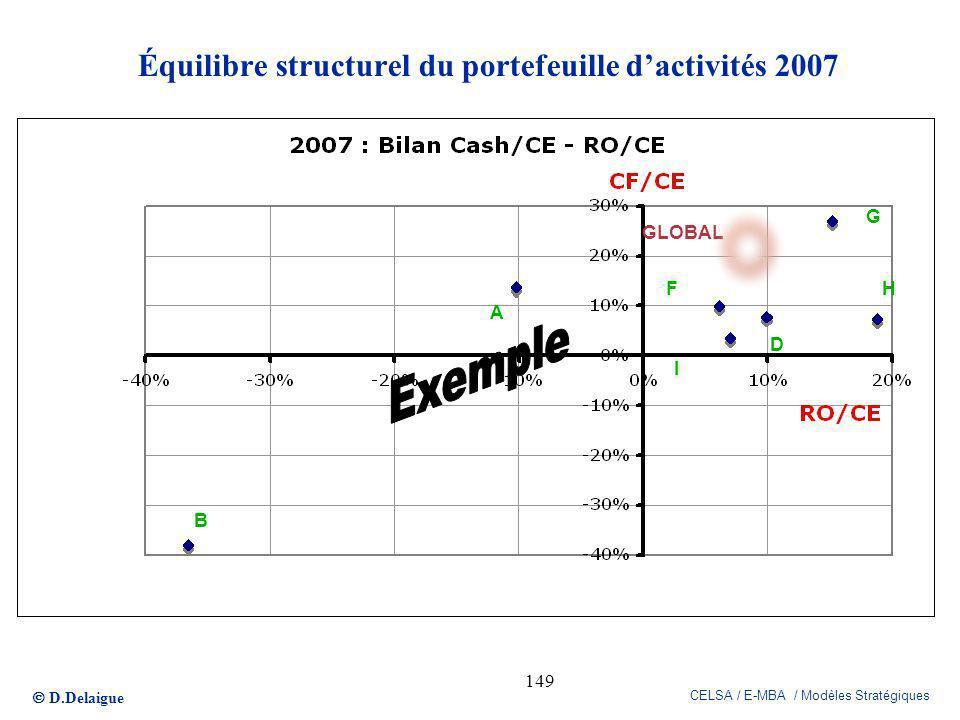 D.Delaigue CELSA / E-MBA / Modèles Stratégiques 149 Équilibre structurel du portefeuille dactivités 2007 B H D F A G GLOBAL I