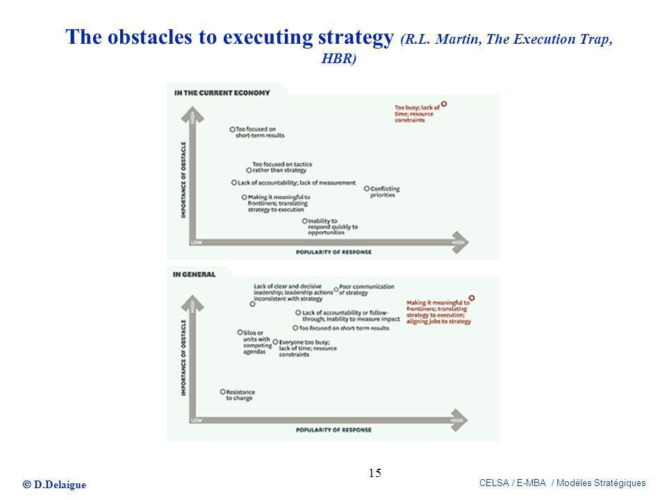 D.Delaigue CELSA / E-MBA / Modèles Stratégiques The obstacles to executing strategy (R.L. Martin, The Execution Trap, HBR) 15