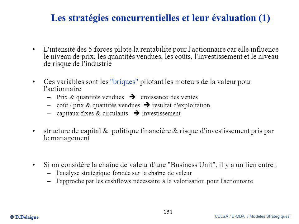 D.Delaigue CELSA / E-MBA / Modèles Stratégiques 151 Les stratégies concurrentielles et leur évaluation (1) L'intensité des 5 forces pilote la rentabil