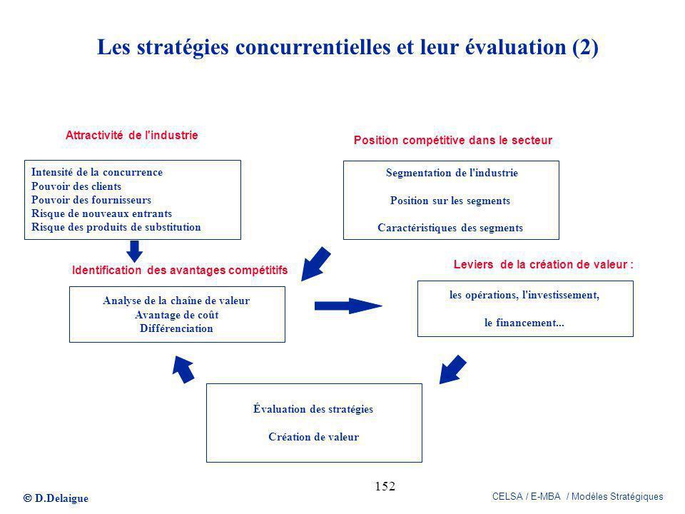 D.Delaigue CELSA / E-MBA / Modèles Stratégiques 152 les opérations, l'investissement, le financement... Analyse de la chaîne de valeur Avantage de coû