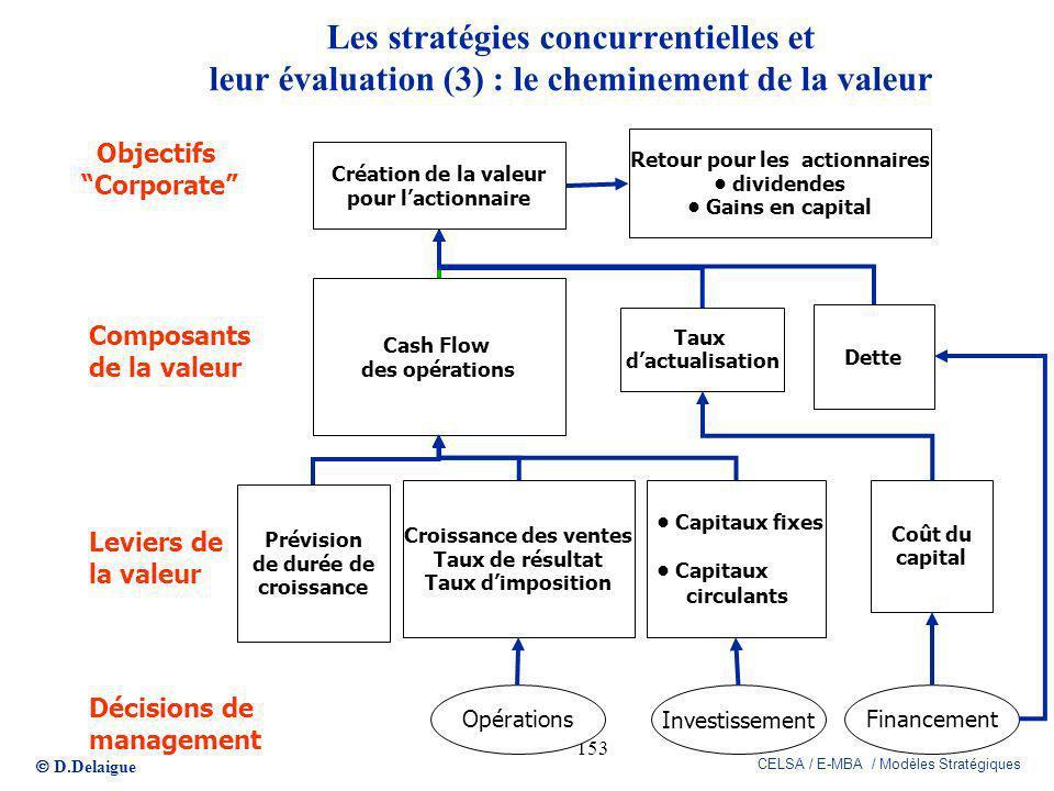 D.Delaigue CELSA / E-MBA / Modèles Stratégiques 153 Prévision de durée de croissance Croissance des ventes Taux de résultat Taux dimposition Capitaux