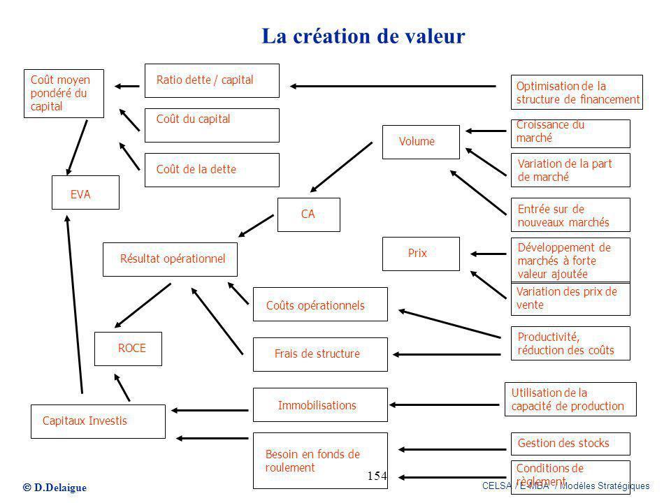 D.Delaigue CELSA / E-MBA / Modèles Stratégiques 154 Optimisation de la structure de financement Utilisation de la capacité de production Variation de