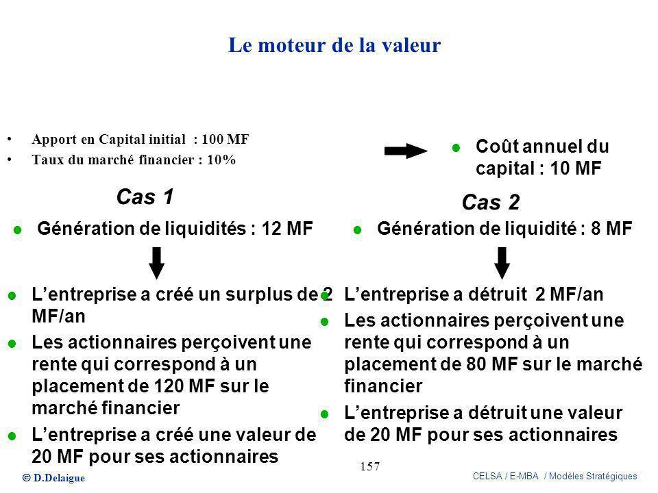 D.Delaigue CELSA / E-MBA / Modèles Stratégiques 157 Apport en Capital initial : 100 MF Taux du marché financier : 10% l Coût annuel du capital : 10 MF