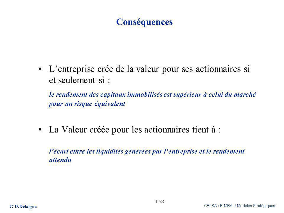 D.Delaigue CELSA / E-MBA / Modèles Stratégiques 158 Conséquences Lentreprise crée de la valeur pour ses actionnaires si et seulement si : le rendement