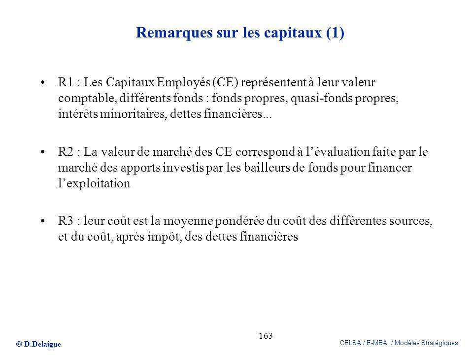 D.Delaigue CELSA / E-MBA / Modèles Stratégiques 163 Remarques sur les capitaux (1) R1 : Les Capitaux Employés (CE) représentent à leur valeur comptabl