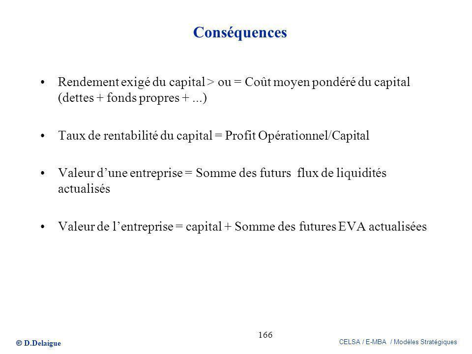 D.Delaigue CELSA / E-MBA / Modèles Stratégiques 166 Conséquences Rendement exigé du capital > ou = Coût moyen pondéré du capital (dettes + fonds propr