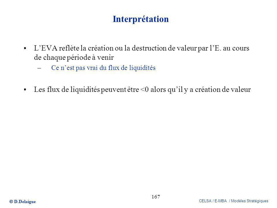 D.Delaigue CELSA / E-MBA / Modèles Stratégiques 167 Interprétation LEVA reflète la création ou la destruction de valeur par lE. au cours de chaque pér