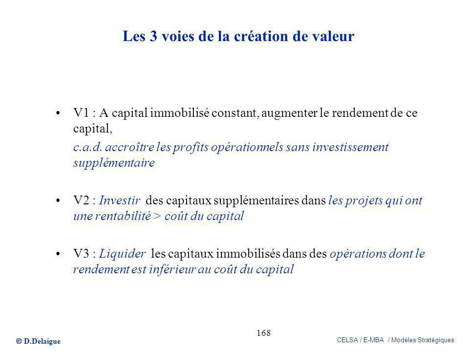 D.Delaigue CELSA / E-MBA / Modèles Stratégiques 168 Les 3 voies de la création de valeur V1 : A capital immobilisé constant, augmenter le rendement de