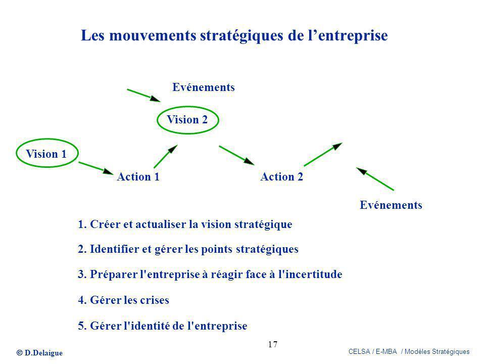 D.Delaigue CELSA / E-MBA / Modèles Stratégiques 17 Les mouvements stratégiques de lentreprise 1. Créer et actualiser la vision stratégique 2. Identifi