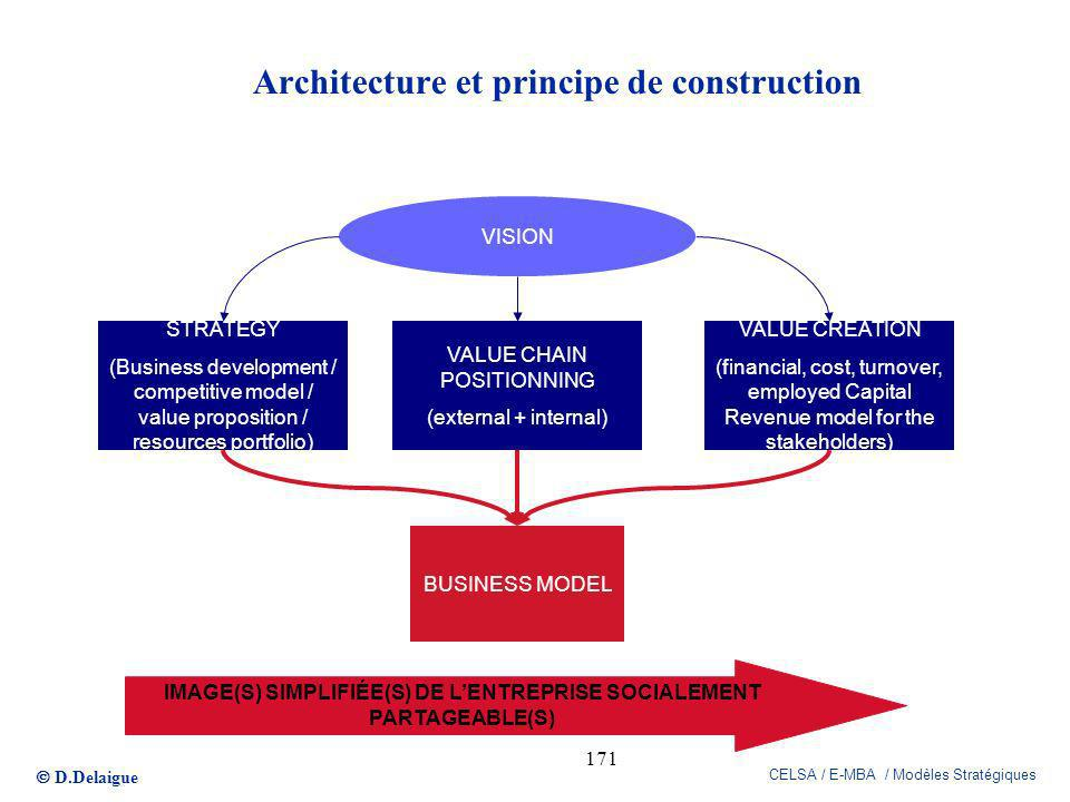 D.Delaigue CELSA / E-MBA / Modèles Stratégiques 171 Architecture et principe de construction VISION STRATEGY (Business development / competitive model