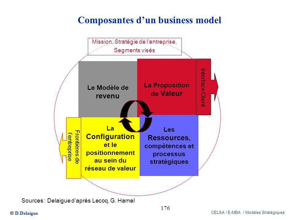 D.Delaigue CELSA / E-MBA / Modèles Stratégiques 176 La Proposition de Valeur Le Modèle de revenu La Configuration et le positionnement au sein du rése