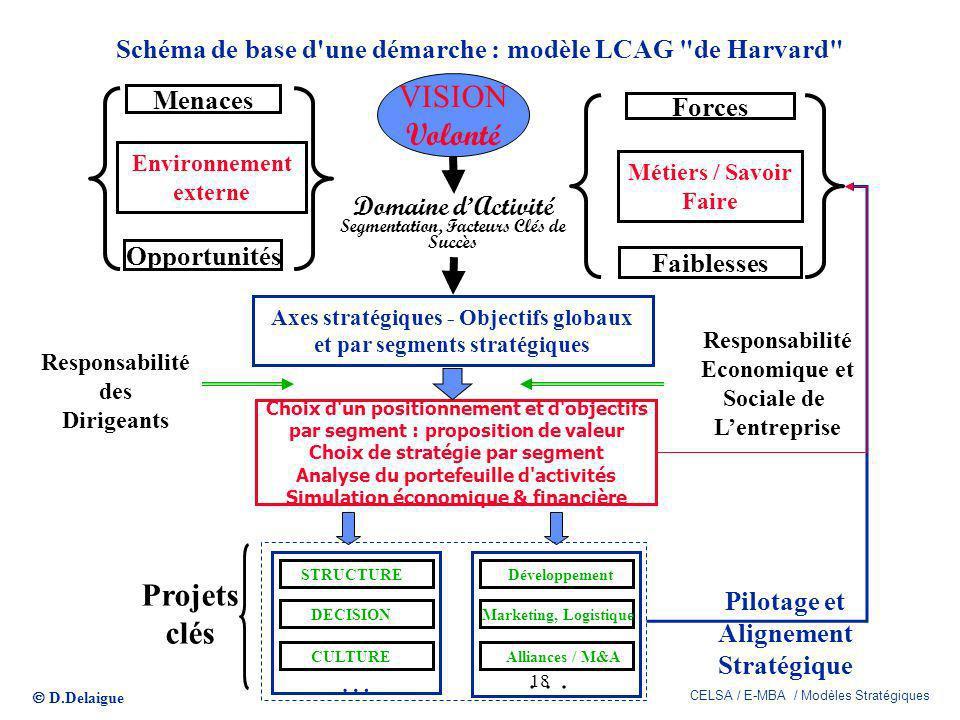 D.Delaigue CELSA / E-MBA / Modèles Stratégiques 18 Schéma de base d'une démarche : modèle LCAG