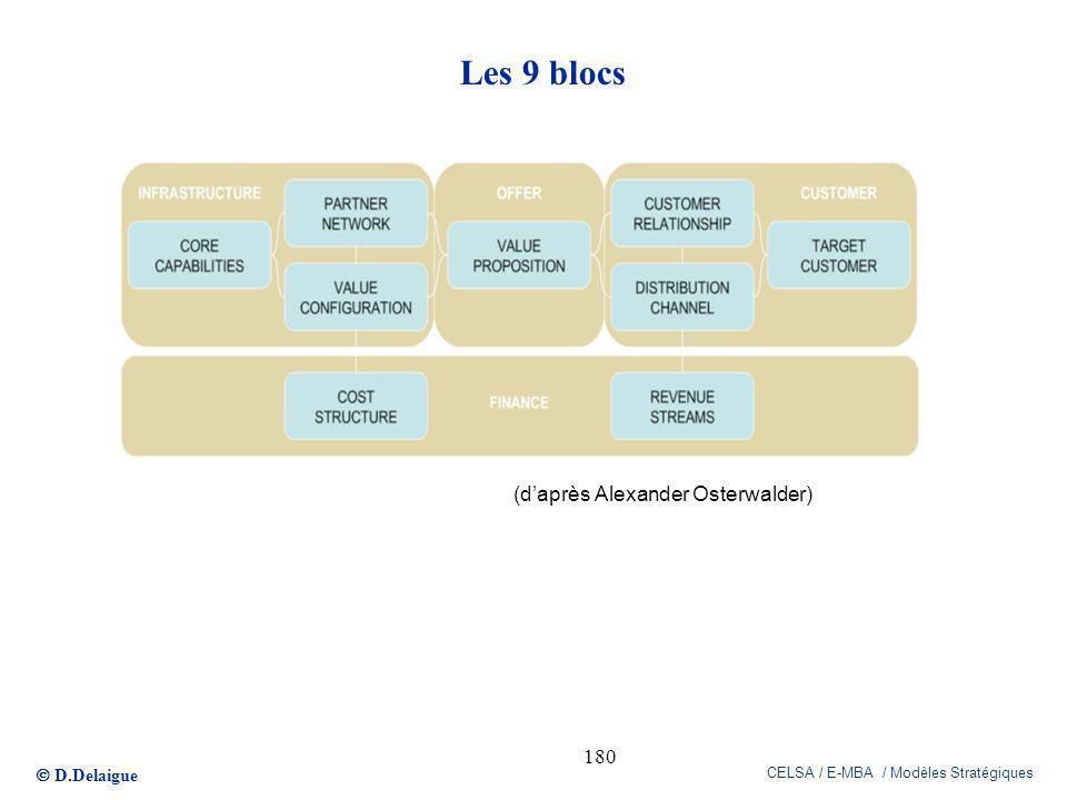 D.Delaigue CELSA / E-MBA / Modèles Stratégiques 180 Les 9 blocs (daprès Alexander Osterwalder)
