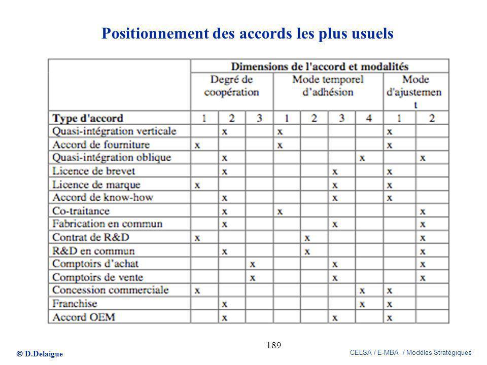 D.Delaigue CELSA / E-MBA / Modèles Stratégiques 189 Positionnement des accords les plus usuels