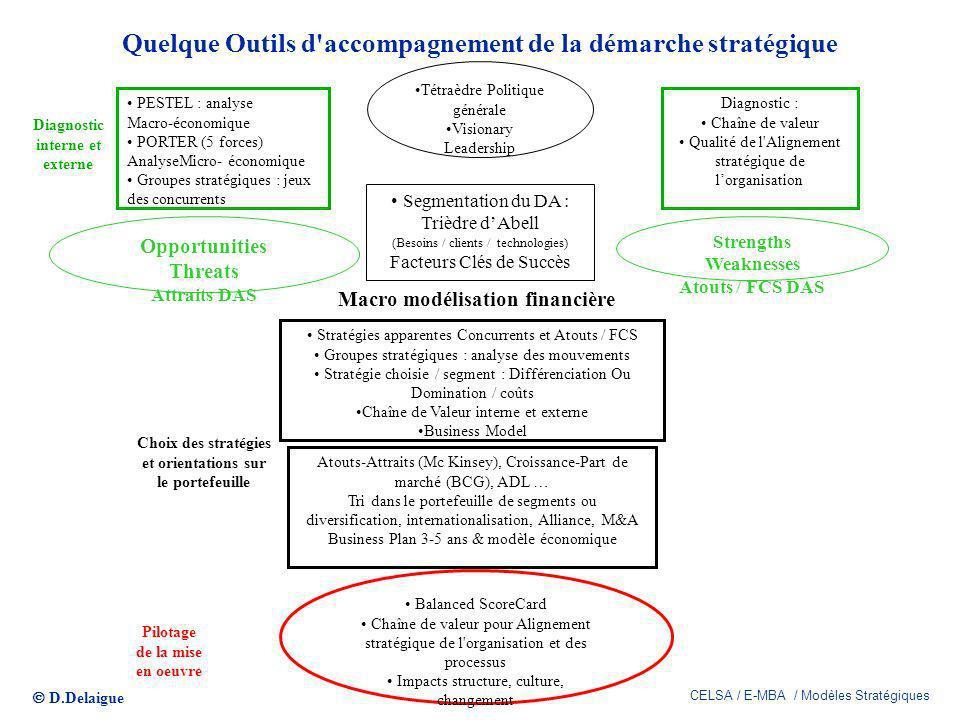 D.Delaigue CELSA / E-MBA / Modèles Stratégiques Quelque Outils d'accompagnement de la démarche stratégique PESTEL : analyse Macro-économique PORTER (5