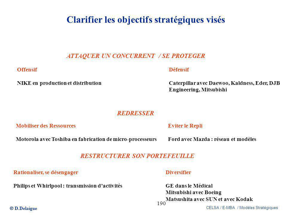 D.Delaigue CELSA / E-MBA / Modèles Stratégiques 190 Clarifier les objectifs stratégiques visés ATTAQUER UN CONCURRENT / SE PROTEGER REDRESSER RESTRUCT