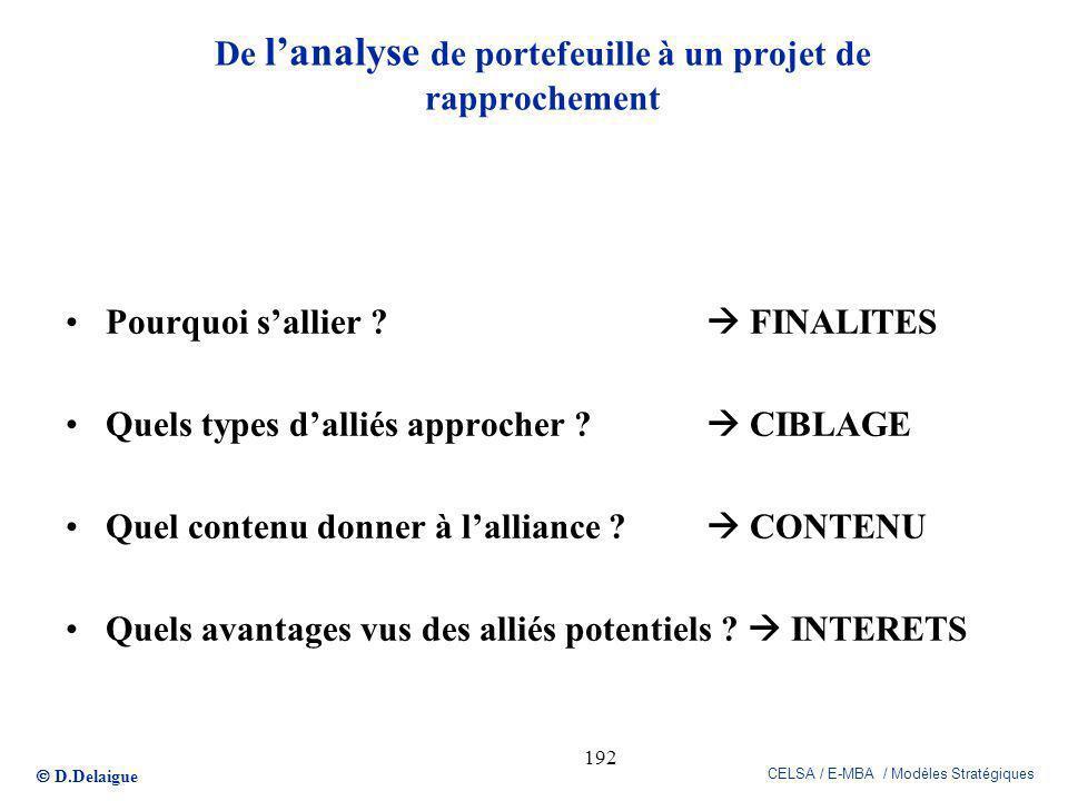 D.Delaigue CELSA / E-MBA / Modèles Stratégiques 192 De lanalyse de portefeuille à un projet de rapprochement Pourquoi sallier ? FINALITES Quels types
