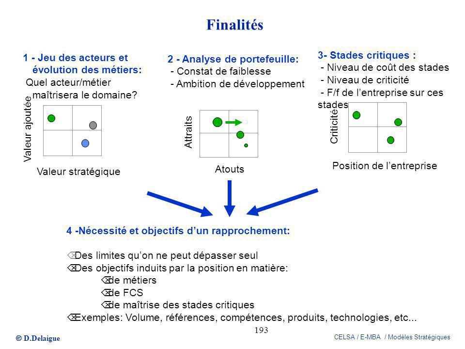 D.Delaigue CELSA / E-MBA / Modèles Stratégiques 193 Finalités Attraits Atouts 2 - Analyse de portefeuille: - Constat de faiblesse - Ambition de dévelo
