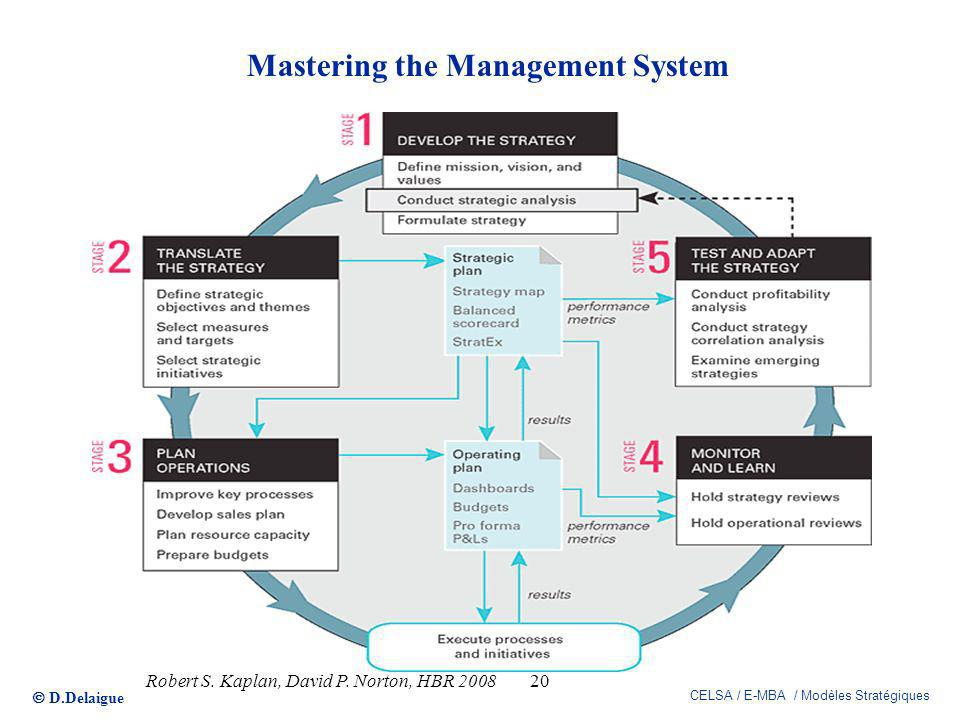 D.Delaigue CELSA / E-MBA / Modèles Stratégiques Mastering the Management System 20Robert S. Kaplan, David P. Norton, HBR 2008