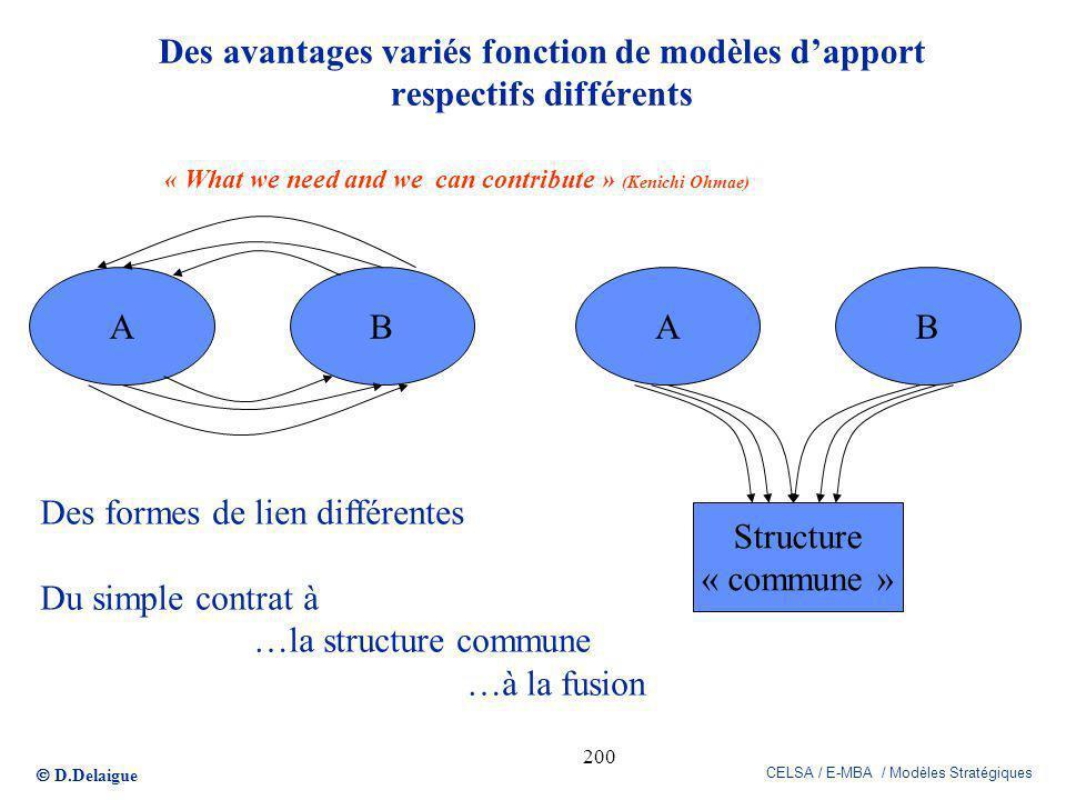 D.Delaigue CELSA / E-MBA / Modèles Stratégiques 200 Des avantages variés fonction de modèles dapport respectifs différents ABAB Structure « commune »