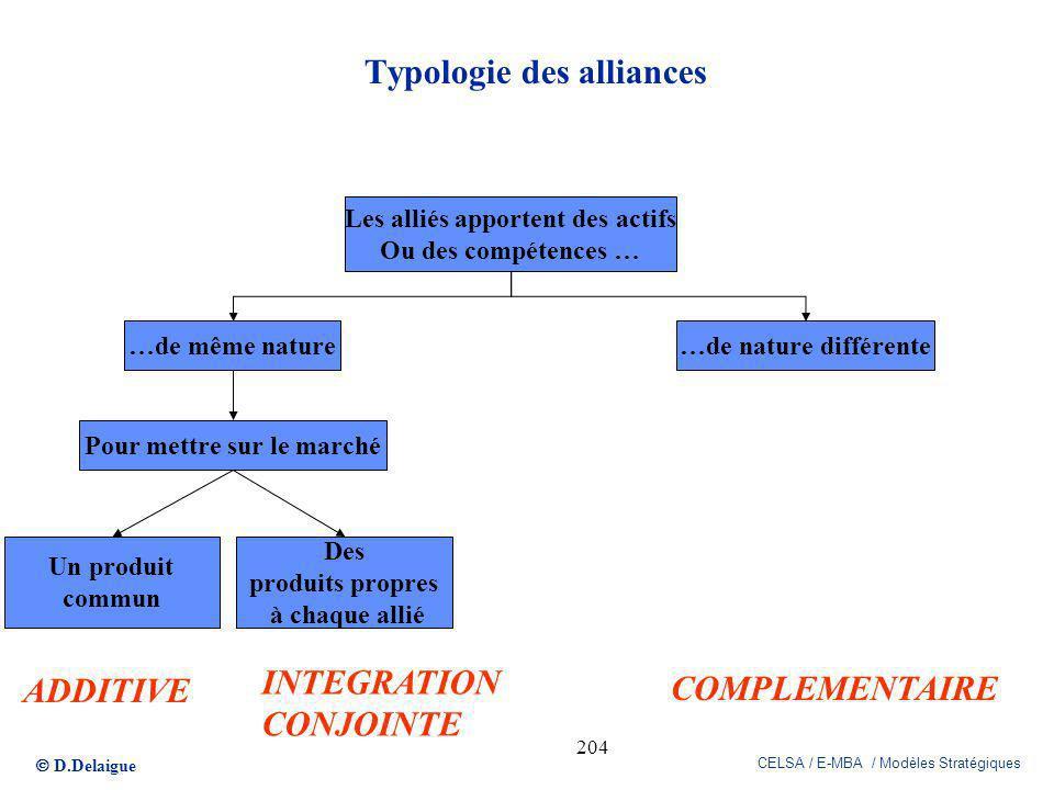 D.Delaigue CELSA / E-MBA / Modèles Stratégiques 204 Typologie des alliances Les alliés apportent des actifs Ou des compétences … …de même nature…de na