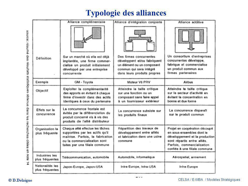 D.Delaigue CELSA / E-MBA / Modèles Stratégiques 205 Typologie des alliances