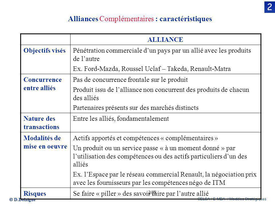 D.Delaigue CELSA / E-MBA / Modèles Stratégiques 208 Alliances Complémentaires : caractéristiques 2 ALLIANCE Objectifs visésPénétration commerciale dun
