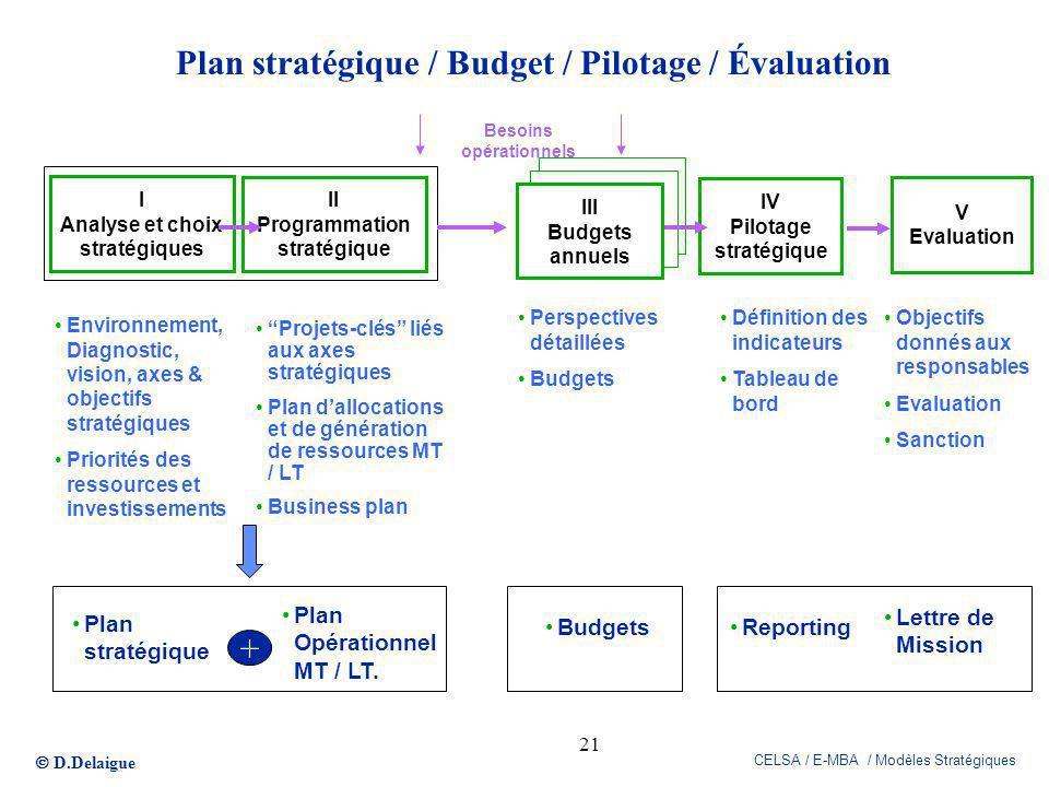 D.Delaigue CELSA / E-MBA / Modèles Stratégiques 21 Plan stratégique / Budget / Pilotage / Évaluation Environnement, Diagnostic, vision, axes & objecti