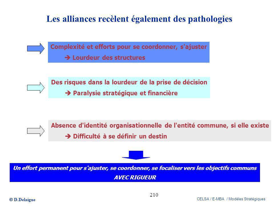 D.Delaigue CELSA / E-MBA / Modèles Stratégiques 210 Les alliances recèlent également des pathologies Complexité et efforts pour se coordonner, s'ajust