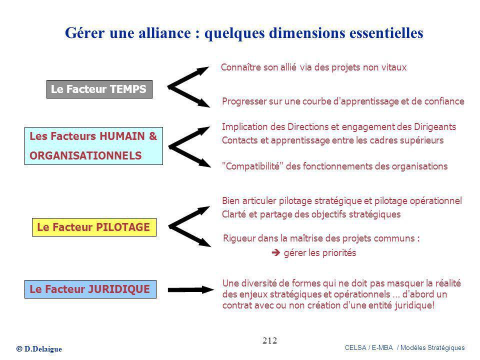 D.Delaigue CELSA / E-MBA / Modèles Stratégiques 212 Gérer une alliance : quelques dimensions essentielles Le Facteur TEMPS Connaître son allié via des