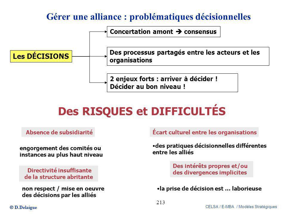 D.Delaigue CELSA / E-MBA / Modèles Stratégiques 213 Gérer une alliance : problématiques décisionnelles Les DÉCISIONS Concertation amont consensus Des