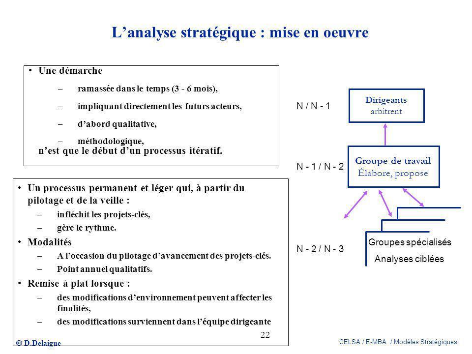 D.Delaigue CELSA / E-MBA / Modèles Stratégiques 22 Lanalyse stratégique : mise en oeuvre Une démarche –ramassée dans le temps (3 - 6 mois), –impliquan