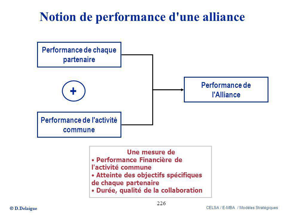 D.Delaigue CELSA / E-MBA / Modèles Stratégiques 226 Notion de performance d'une alliance Performance de chaque partenaire Performance de l'activité co