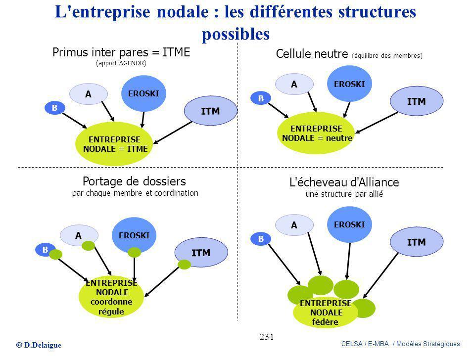 D.Delaigue CELSA / E-MBA / Modèles Stratégiques 231 L'entreprise nodale : les différentes structures possibles ENTREPRISE NODALE = ITME A ITM B EROSKI