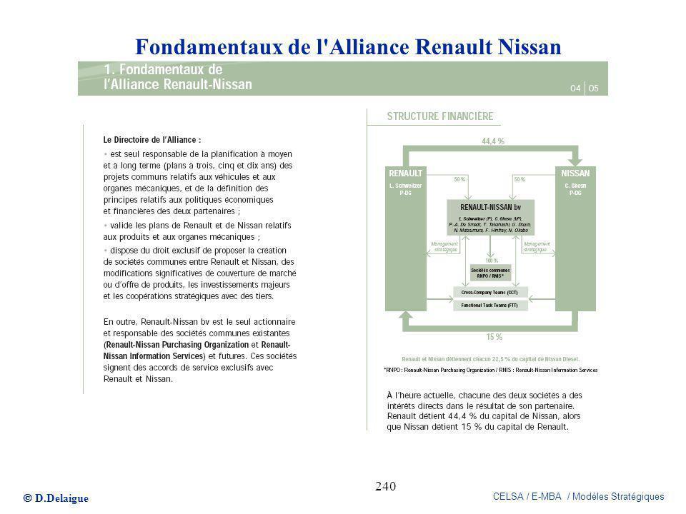 D.Delaigue CELSA / E-MBA / Modèles Stratégiques 240 Fondamentaux de l'Alliance Renault Nissan