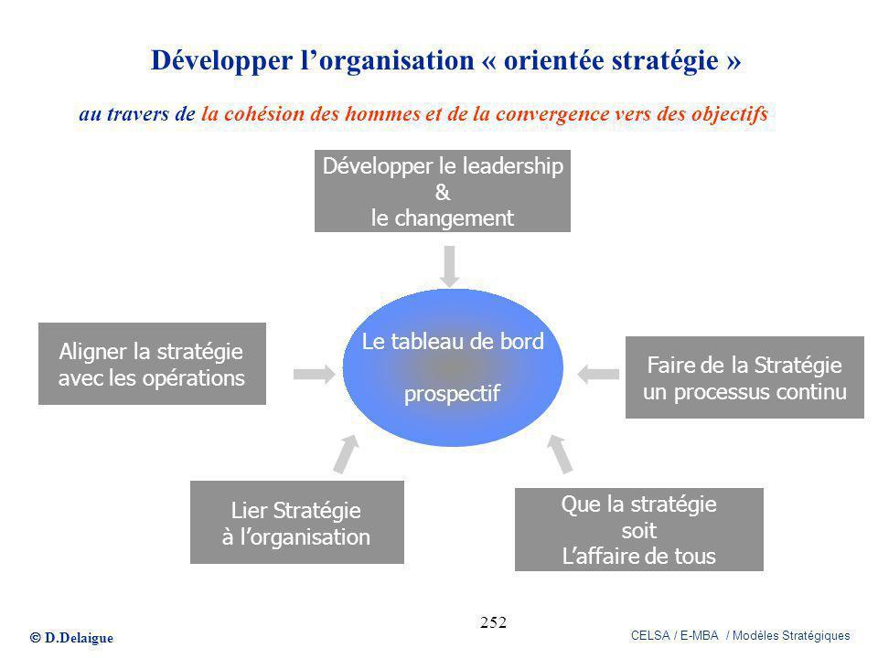 D.Delaigue CELSA / E-MBA / Modèles Stratégiques 252 Développer le leadership & le changement Aligner la stratégie avec les opérations Lier Stratégie à