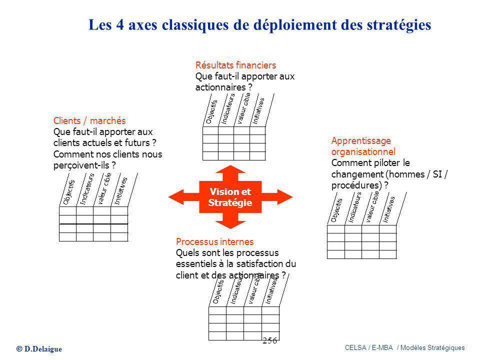 D.Delaigue CELSA / E-MBA / Modèles Stratégiques 256 Les 4 axes classiques de déploiement des stratégies Vision et Stratégie Résultats financiers Que f