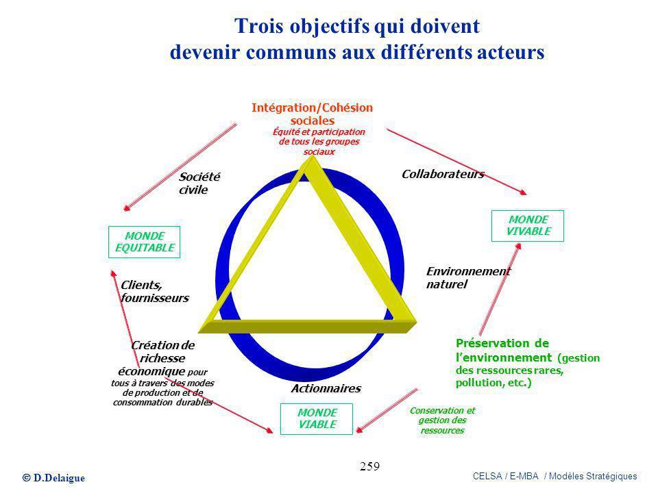 D.Delaigue CELSA / E-MBA / Modèles Stratégiques 259 Trois objectifs qui doivent devenir communs aux différents acteurs Préservation de lenvironnement