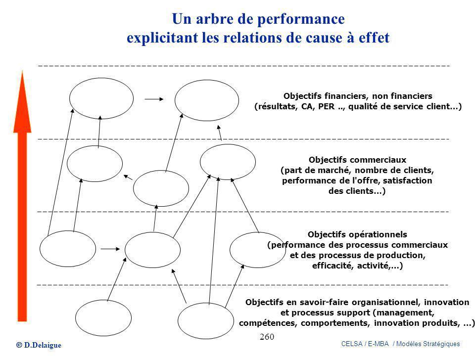 D.Delaigue CELSA / E-MBA / Modèles Stratégiques 260 Un arbre de performance explicitant les relations de cause à effet Objectifs financiers, non finan