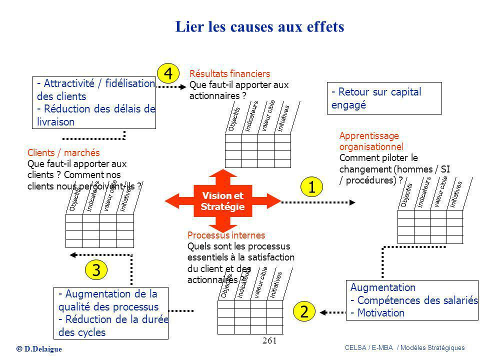 D.Delaigue CELSA / E-MBA / Modèles Stratégiques 261 Lier les causes aux effets Vision et Stratégie Résultats financiers Que faut-il apporter aux actio