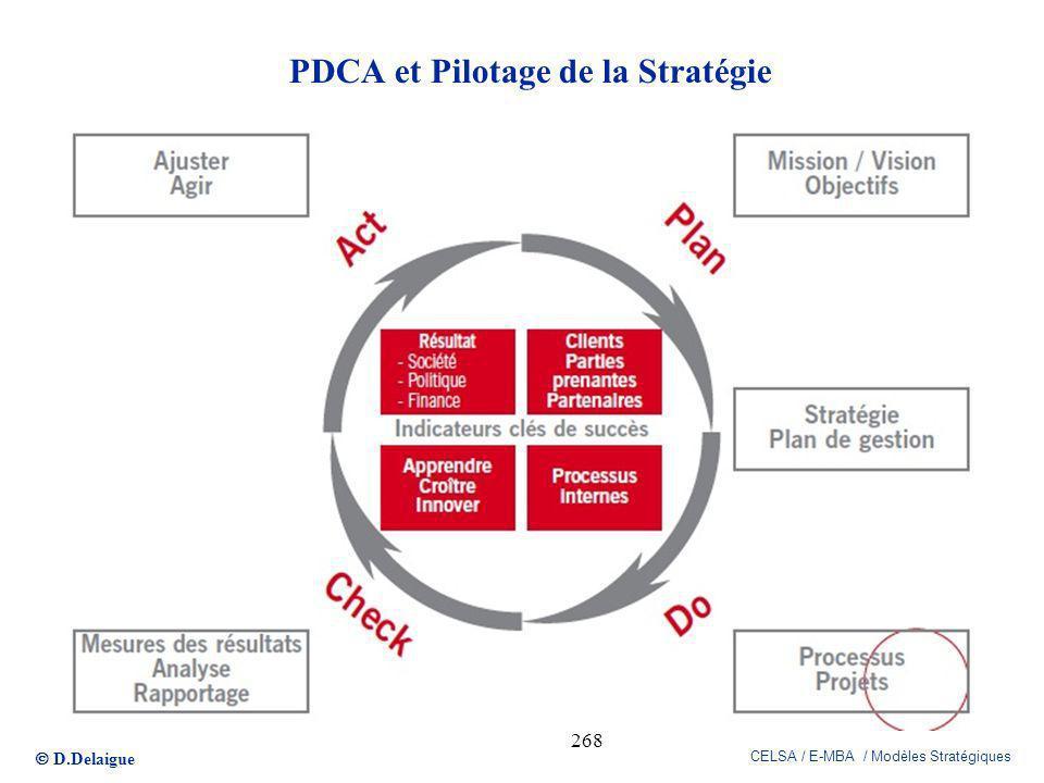 D.Delaigue CELSA / E-MBA / Modèles Stratégiques 268 PDCA et Pilotage de la Stratégie