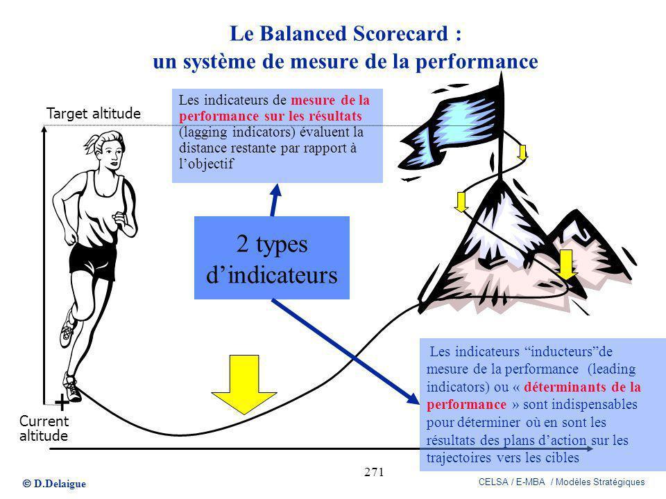 D.Delaigue CELSA / E-MBA / Modèles Stratégiques 271 Les indicateurs de mesure de la performance sur les résultats (lagging indicators) évaluent la dis