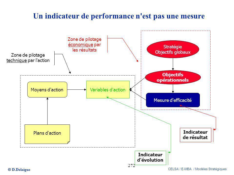D.Delaigue CELSA / E-MBA / Modèles Stratégiques 272 Stratégie Objectifs globaux Objectifs opérationnels Variables d'action Moyens d'action Plans d'act