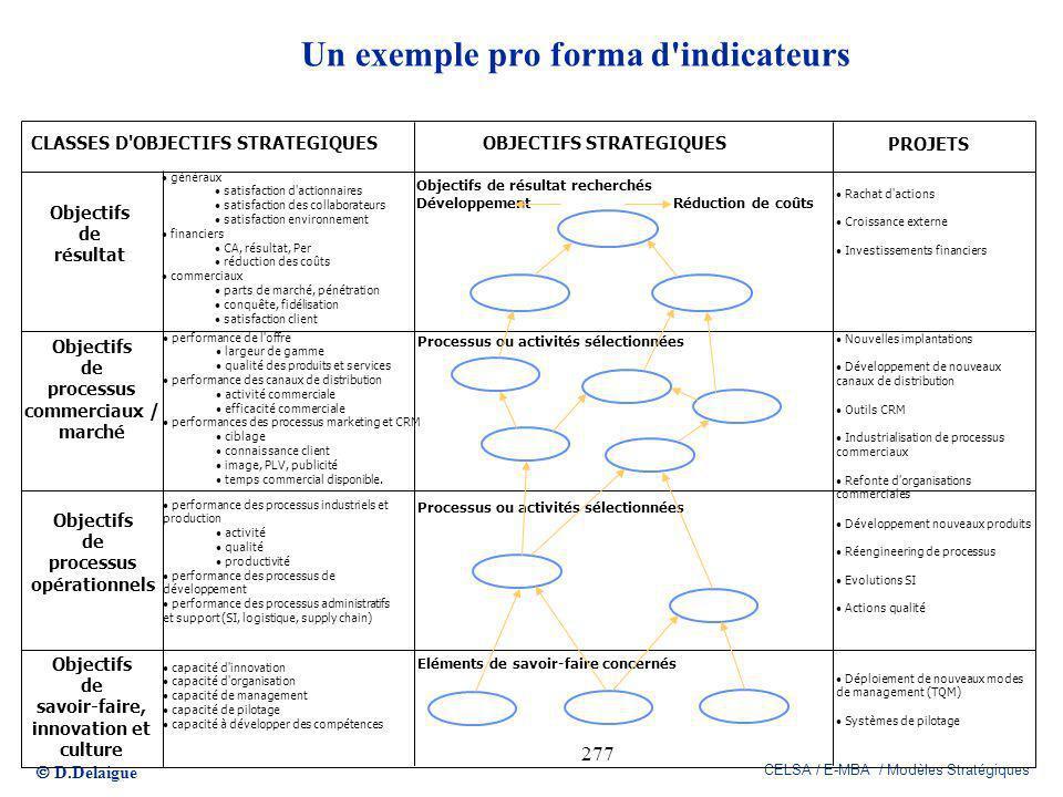 D.Delaigue CELSA / E-MBA / Modèles Stratégiques 277 Un exemple pro forma d'indicateurs CLASSES D'OBJECTIFS STRATEGIQUESOBJECTIFS STRATEGIQUES PROJETS